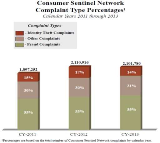 Consumer Sentinel Network - complaint type percentage