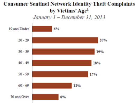 identity theft complaints - bar graph