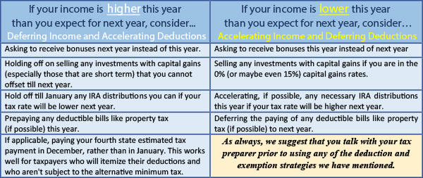 Year-End Tax Moves for 2015 - Financial 1 Tax Services