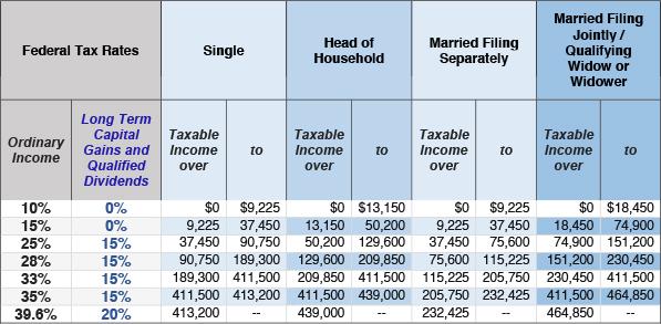 qualified dividends capital gains worksheet laveyla – Qualified Dividends and Capital Gain Tax Worksheet