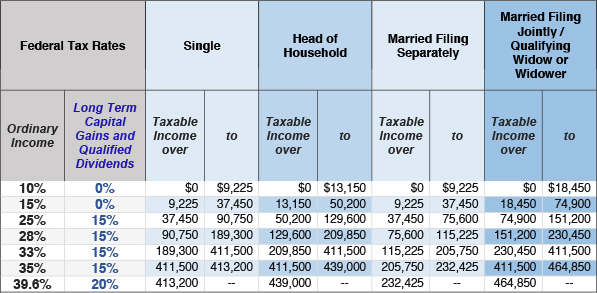 Financial 1 - Income Tax Rates for 2015