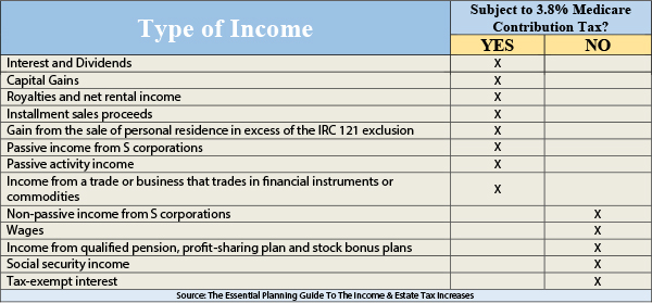 Financial 1 Tax and Wealth Management - Type of Income