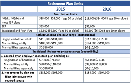 Retirement Plan Limits for 2015 and 2016