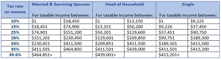 Tax Rates for 2015