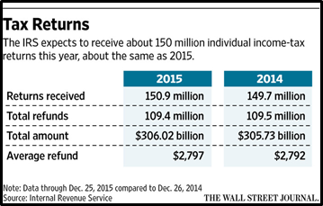Tax Returns for 2015