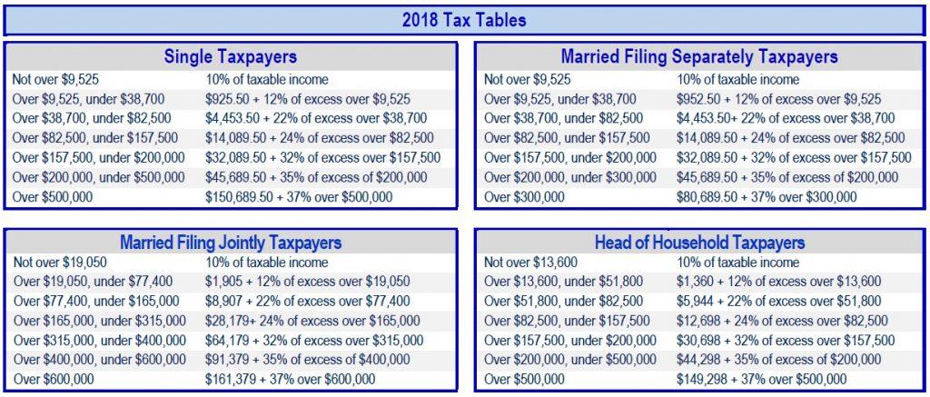 2018 Tax Tables, Financial 1 Tax