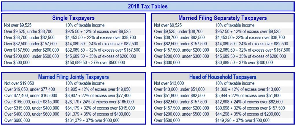 2018 Tax Tables, Financial 1 Tax
