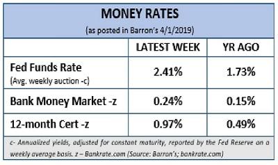 Financial 1 Tax, Money Rates, Q1, 2019