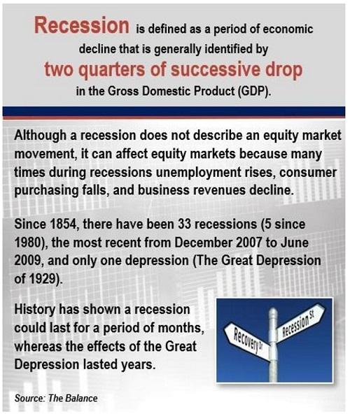 Financial 1 Tax, Recession Definition, Q1, 2019