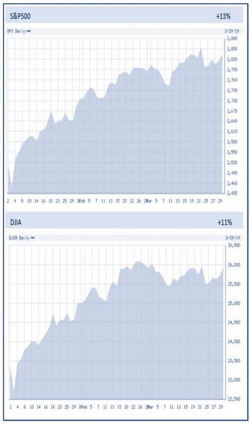 Financial 1 Tax, S&P 500 Chart, Q1, 2019