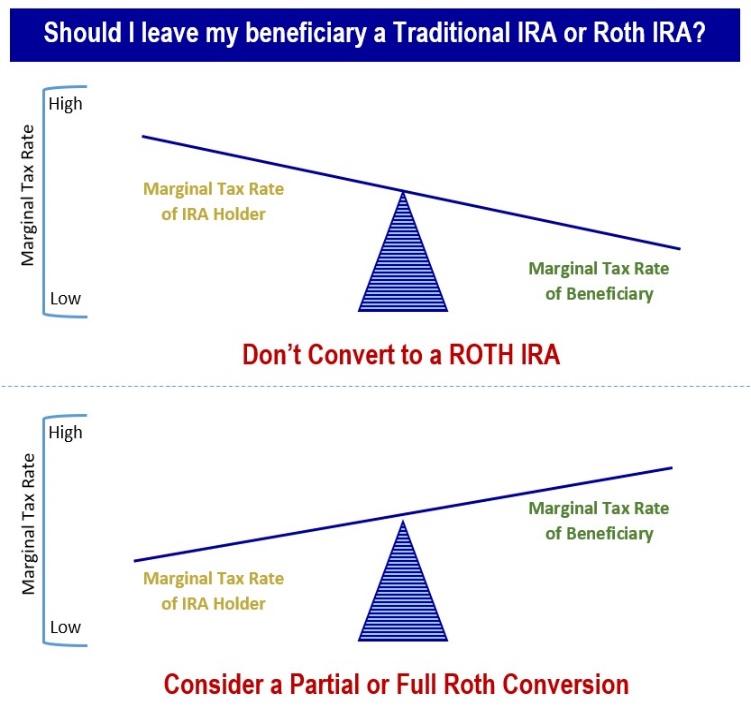 Converting IRA, Roth, Financial 1