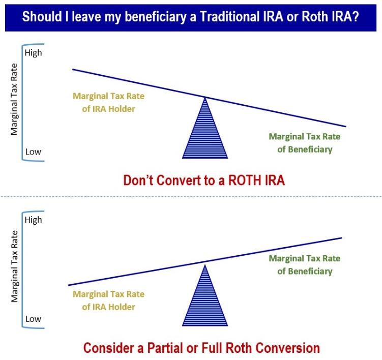 Converting IRA, Roth, Financial 1