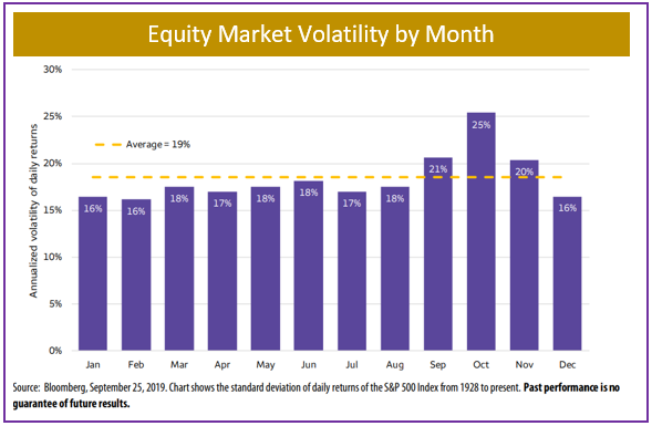 Equity Market Volatility by Month, 2019