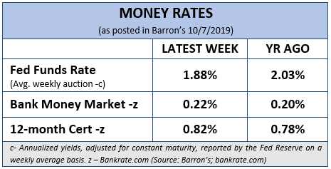 Market Rates for Q3, 2019