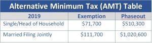 Alternative Minimum Tax (AMT) 2019