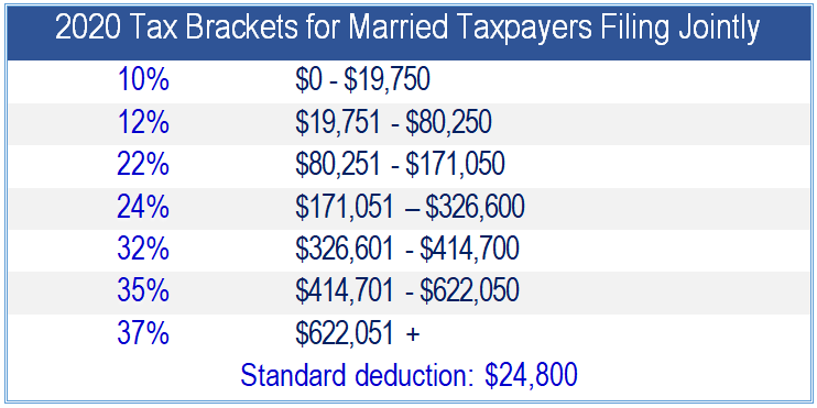 Financial 1, 2020 Tax Brackets for Married Taxpayers Filing Jointly