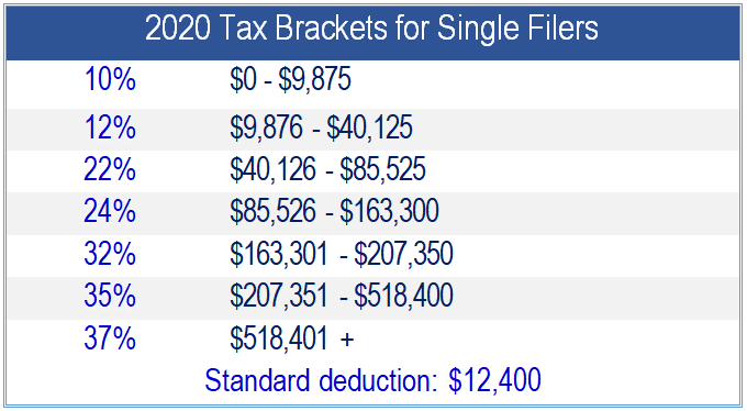 Financial 1, 2020 Tax Brackets for Single Filers