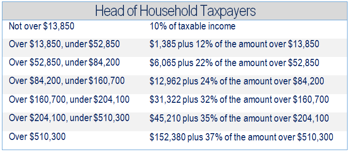 Financial 1, Tax Brackets 2019, Head of Household Taxpapers