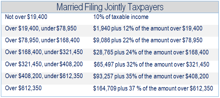 Financial 1, Tax Brackets 2019, Married Filing Jointly Taxpapers