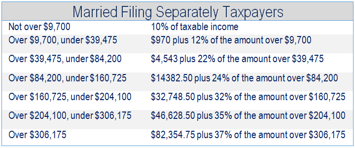 Financial 1, Tax Brackets 2019, Married Filing Separately Taxpapers