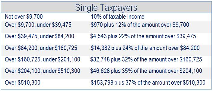 Financial 1, Tax Brackets 2019, Single Taxpapers