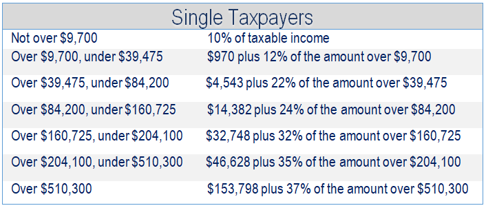 Financial 1, Tax Brackets 2019, Single Taxpapers