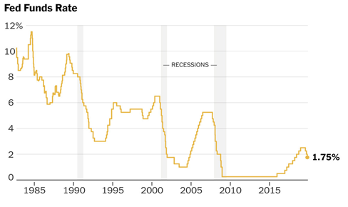 Fed Funds Rate, 1985-2020