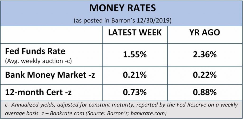 Money Rates, per Barron's (12/30/2019)