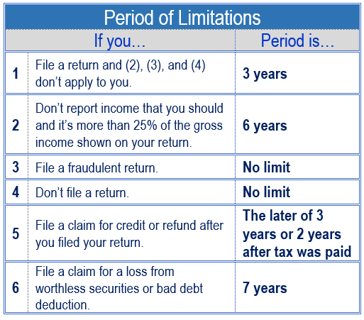 Period of Limitations for Tax Returns