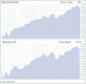 S&P 500 for Q4 in 2019