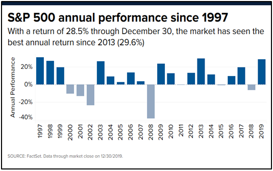 S&P 500 Annual Performance since 1997