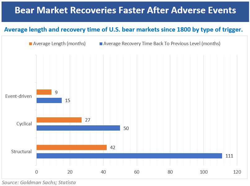 Bear Market Recoveries Faster After Adverse Events
