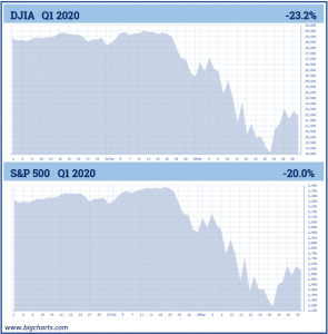 DJIA and S&P 500, Quarter 1, 2020