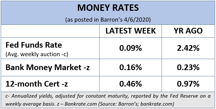 Money Rates, April 6, 2020 (Barron's)