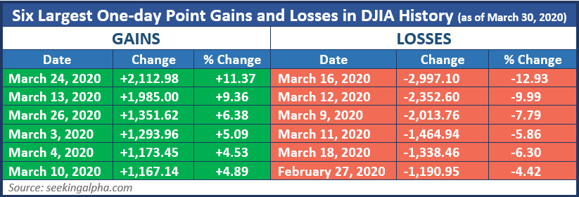 Six Largest One-Day Point Gains and Losses, DJIA History (3/30/2020)