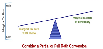 Financial 1 Tax, Marginal Tax Rate (Convert to ROTH IRA), 2020