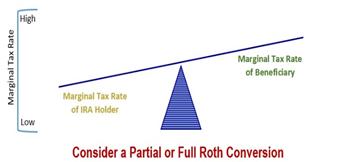 Financial 1 Tax, Marginal Tax Rate (Convert to ROTH IRA), 2020