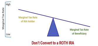 Financial 1 Tax, Marginal Tax Rate (Don't Convert to ROTH IRA), 2020