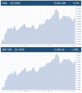 DJIA and S&P 500, Q2 2020