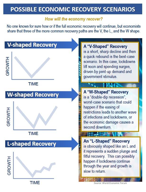Possible Economic Recovery Scenarios, Financial 1