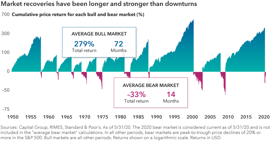 Market Recoveries from 1950 to 2020, Financial 1