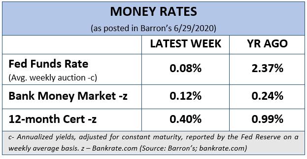 Money Rates (Barron's 6/29/2020), Financial 1